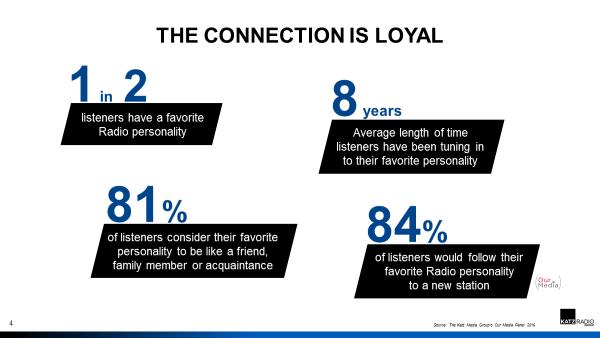Listeners Loyal
