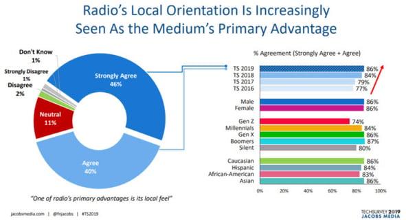 Radio Local Orientation