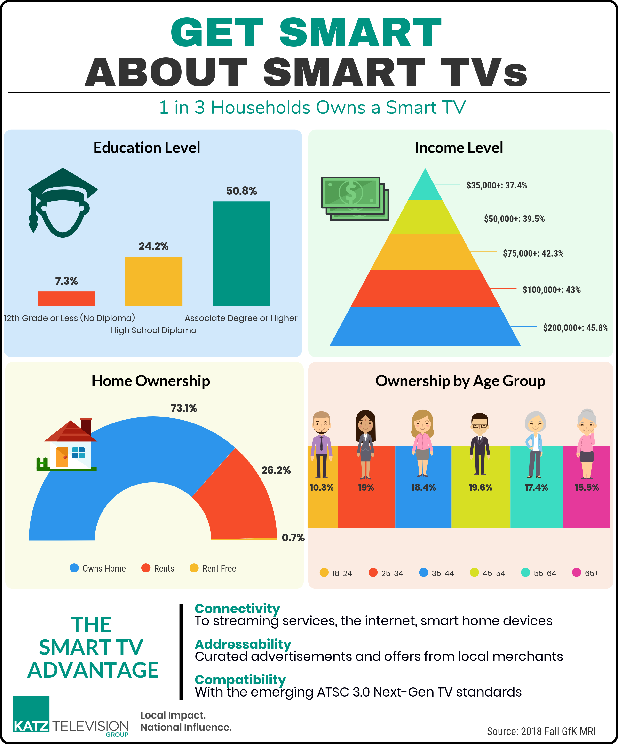Get Smart About Smart TVs-3