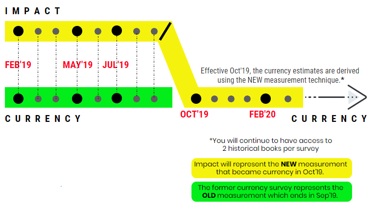 Impact vs Currency 2