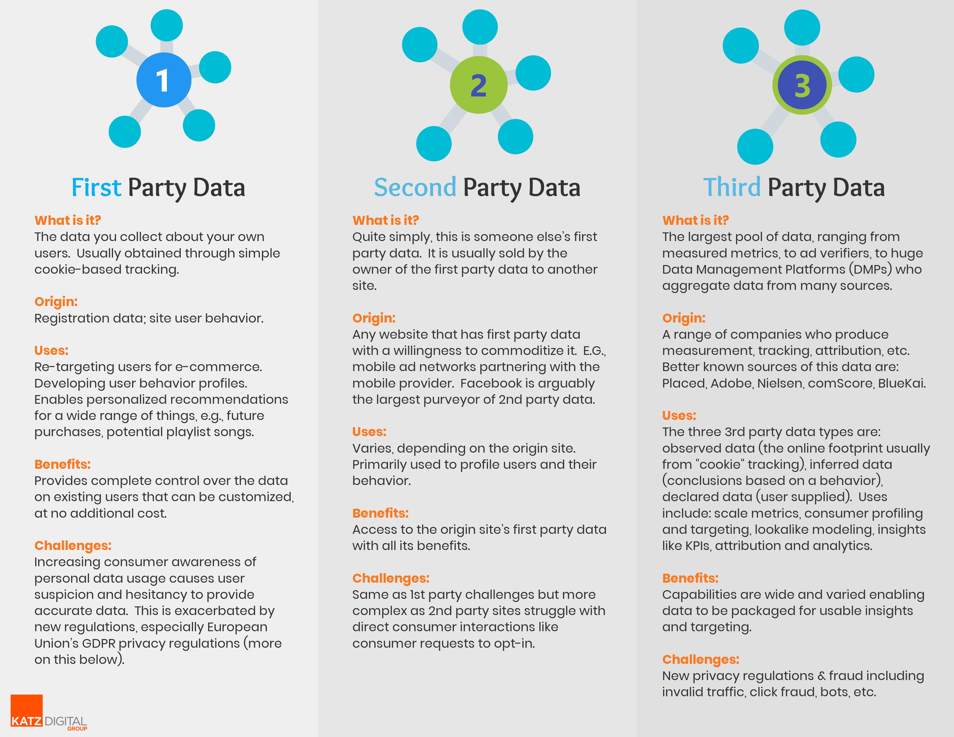 Katz Data Types