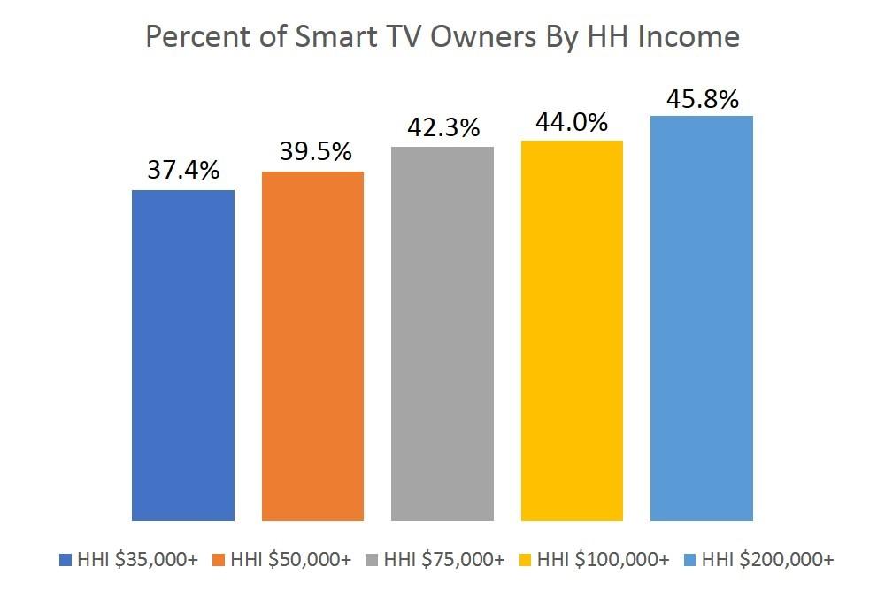 on measurement- smart tvs HH income-1