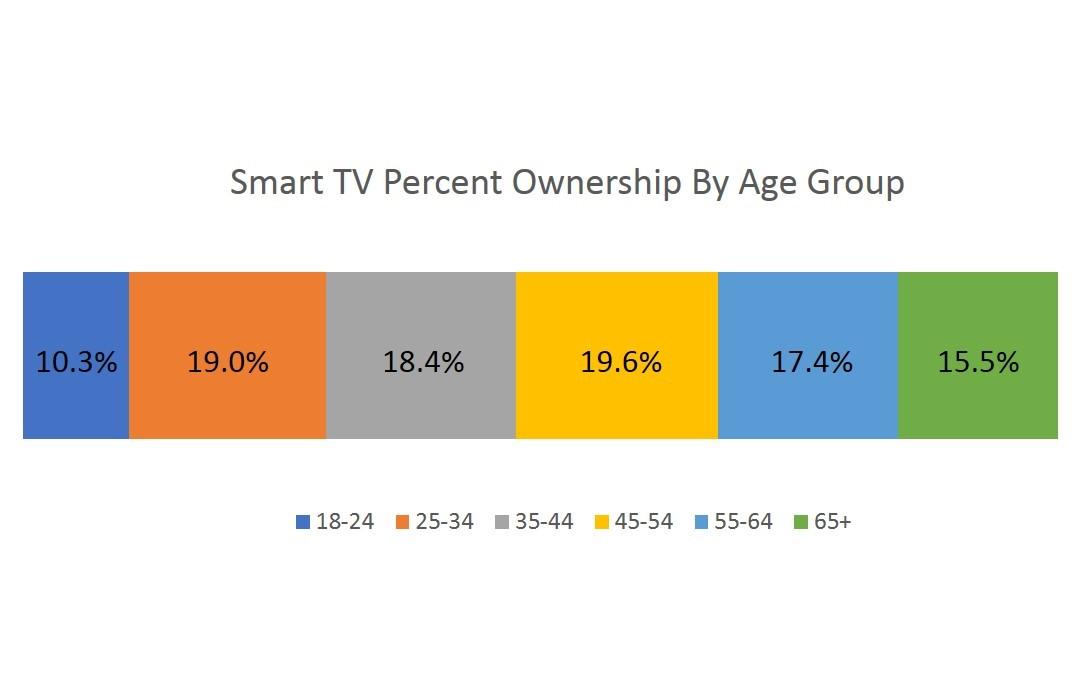 on measurement- smart tvs age group-1