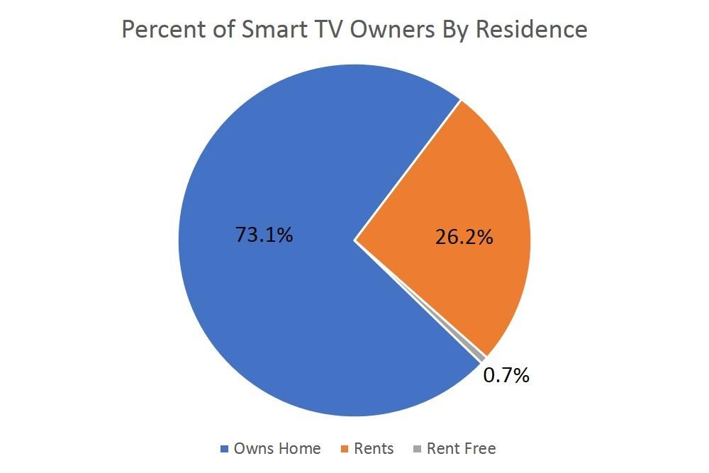 on measurement- smart tvs residence-1